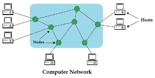 As the network administrator you are required to design the addressing ...