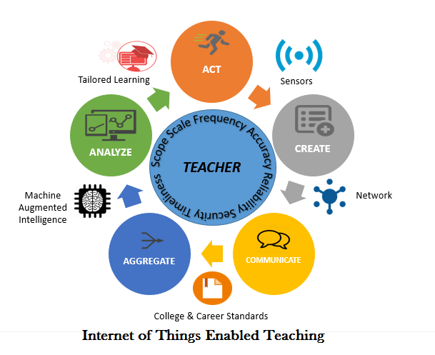 Education technology IoT