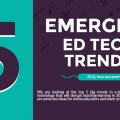 Latest Education technology Trends