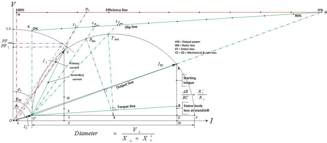 Topic  The Advantages And Disadvantages Of Circle Diagram