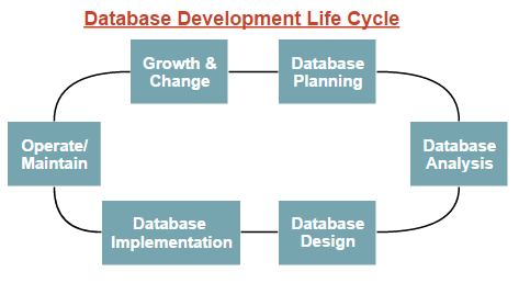 Database Development Life Cycle