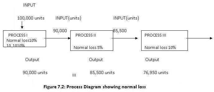 process cost analysis without incomplete units