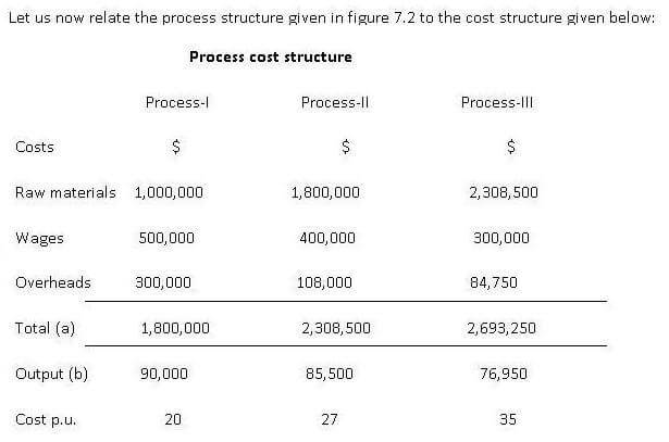 process cost structure