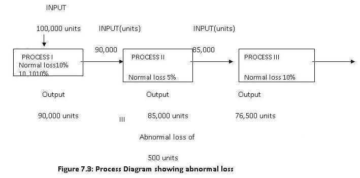process diagram showing abnormal loss