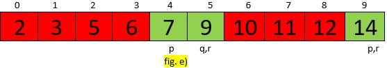 Quick Sort Example fig e