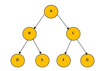 Representation of a Binary tree with nodes