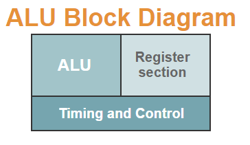 ALU Block Diagram