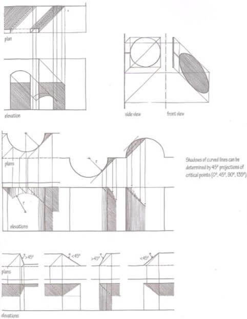 Curved Front Elevation Designs : Sciography of geometrical techniques assignment help art