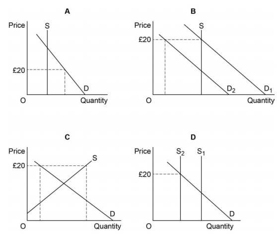 AS Economics Unit 1 Section A Image 1
