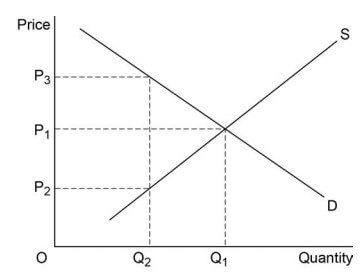 AS Economics Unit 1 Section A Image 3