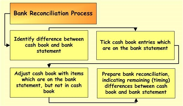 Bank Reconciliation Process