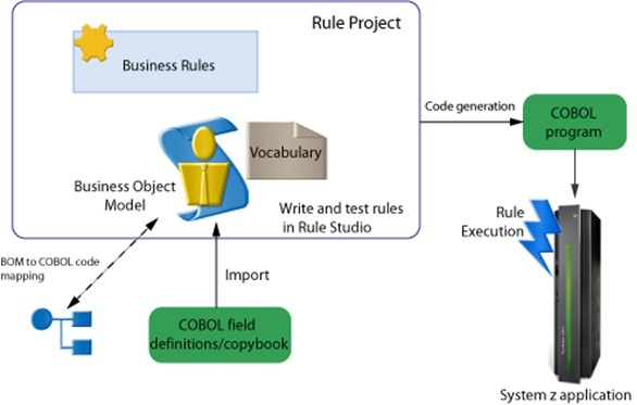 COBOL Programming Language