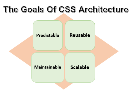 CSS Architecture