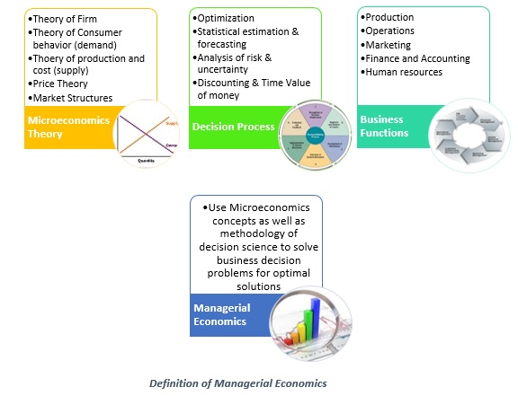 Definition of Managerial Economics