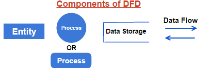 DFD Components
