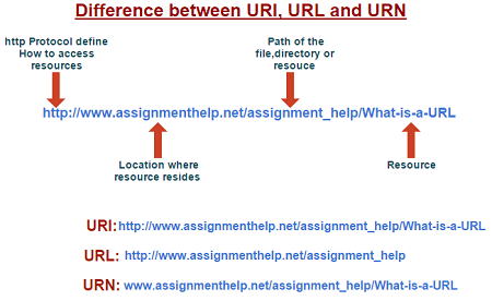 Difference between URI, URL and URN