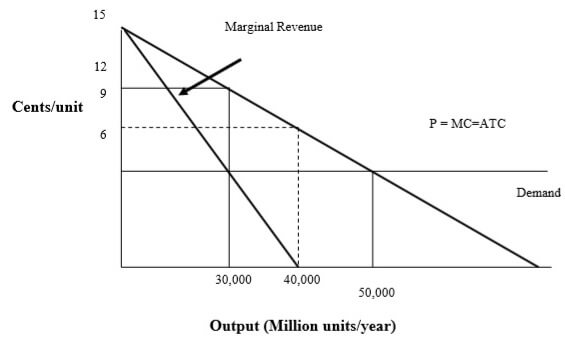 Figure 2 Economic (Social) Costs and Prices: Proposal B