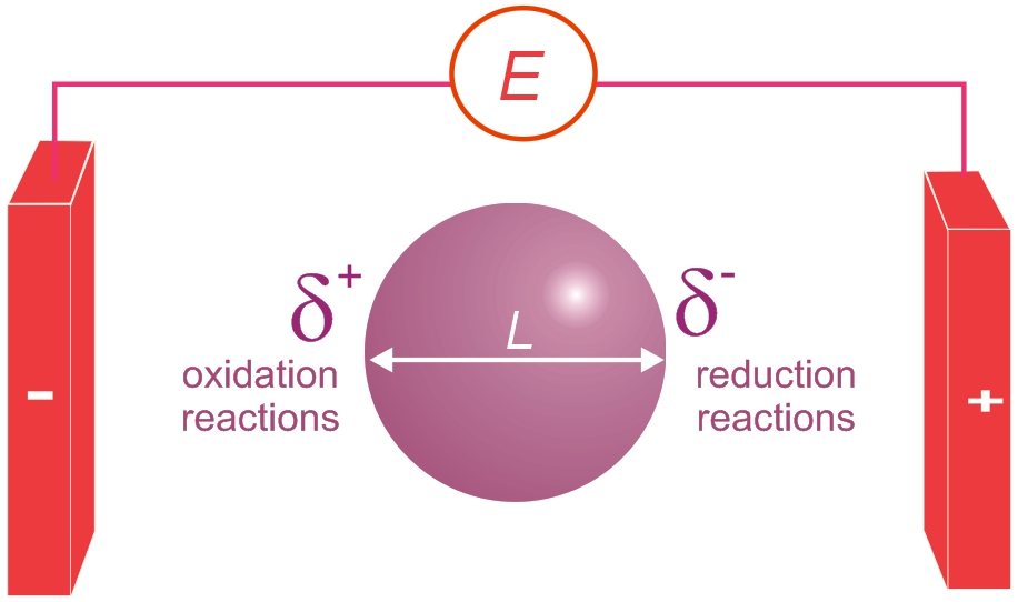 Electrochemistry Assignment Help