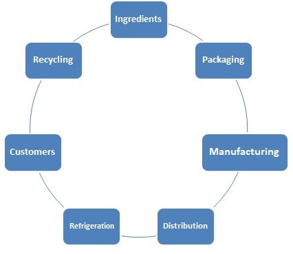 Coca Cola Company's Supply Chain process