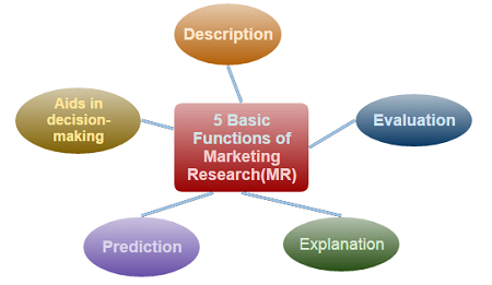 Functions of Marketing Research
