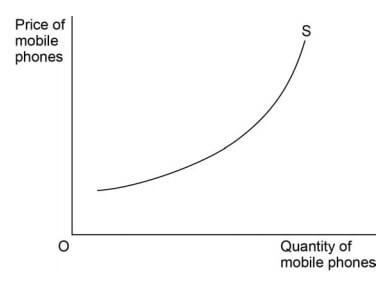industry supply curve for mobile phones
