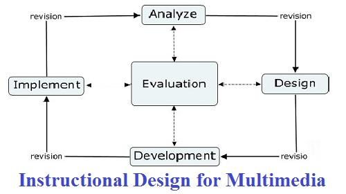 Instructional Design for Multimedia assignment help