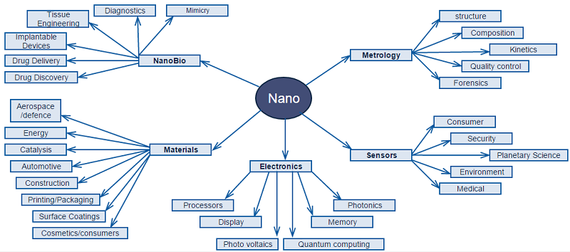 know about nanotechnology