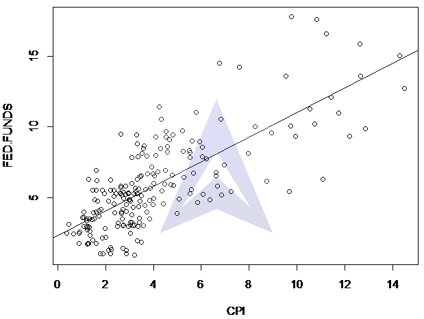 linear regression modelling of Fisher Hypothesis image 1