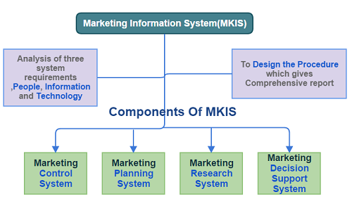 Components Of marketing Information System