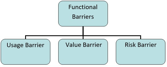 Functional Barriers