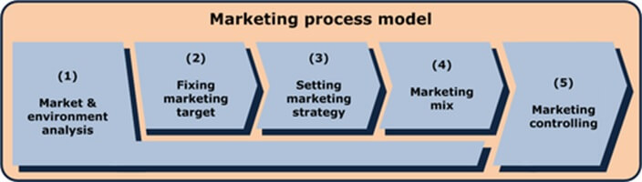 marketing process model