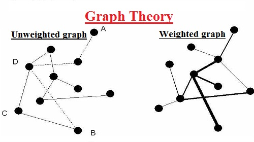 Graph Theory Assignment Help