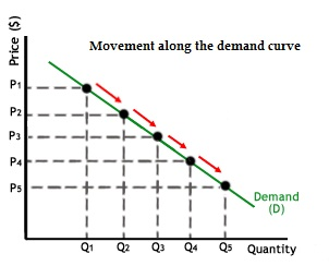 Graph:demand curve