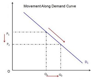 demand definition