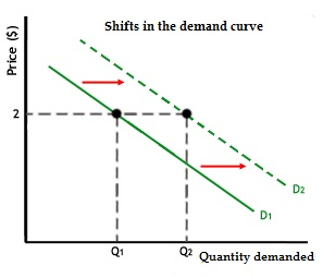shifts demand curve