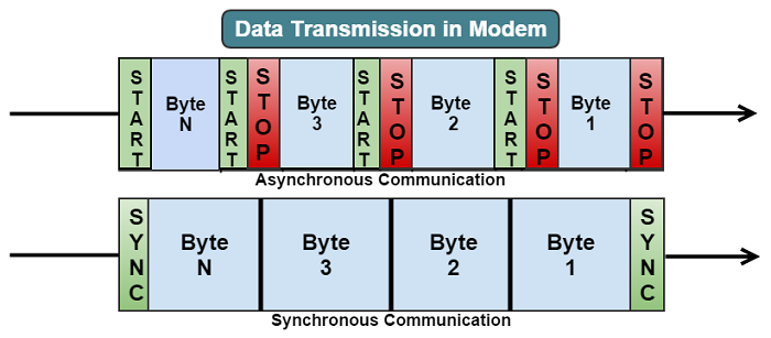Data Transmission in Modem
