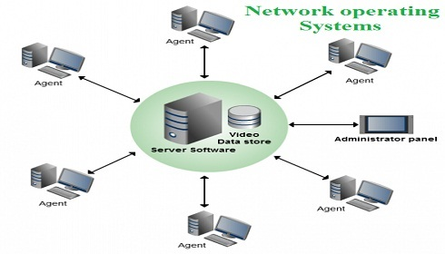 Network Operating Systems Assignment