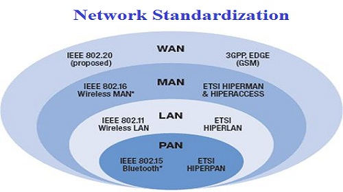 Network Standardization Assignment