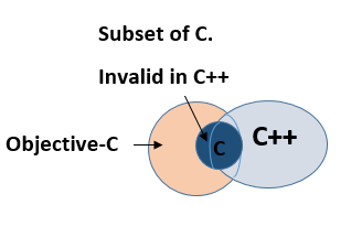 Objective-C is Superset of C