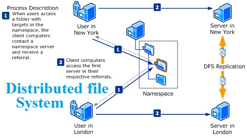 Distributed File System assignment help