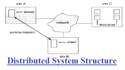 Distributed System Structure assignment help