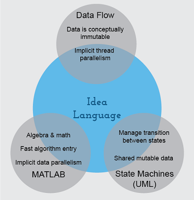 Data flow languages programming assignment help