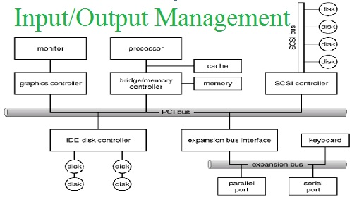 Input/Output Management assignment help