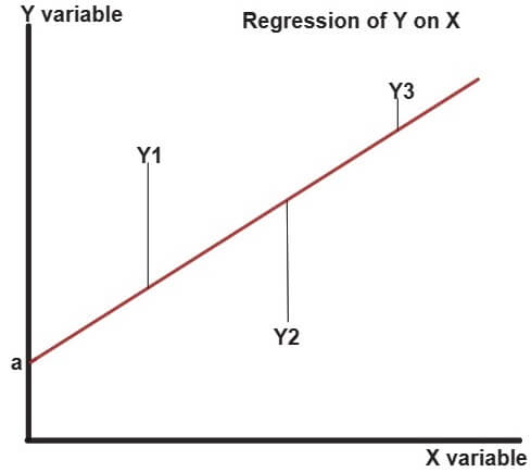 Regression of Y on X
