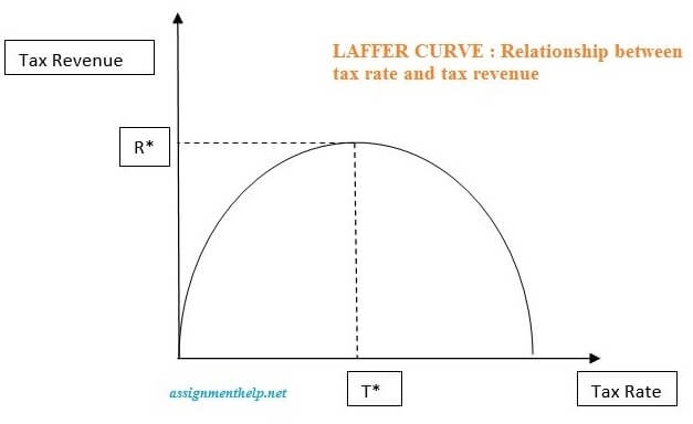 relationship between tax rates and tax revenues