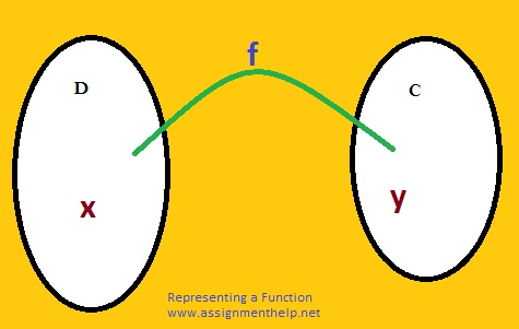representing a function