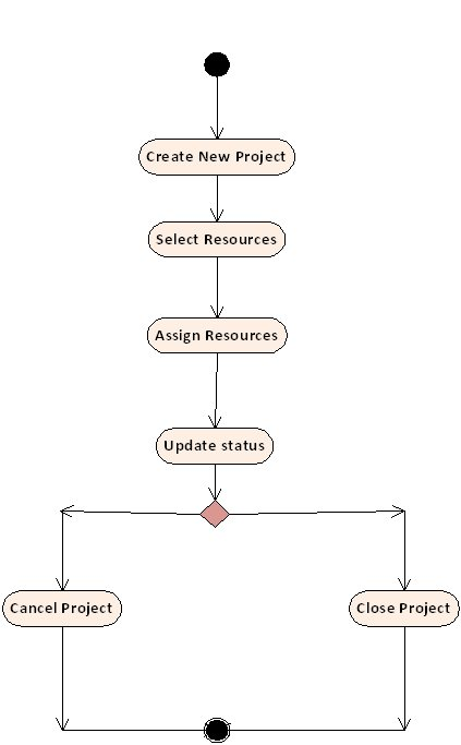 UML Diagram Help