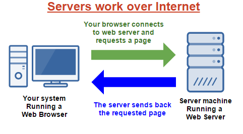 Servers work over Internet