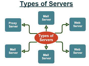 Types of Severs