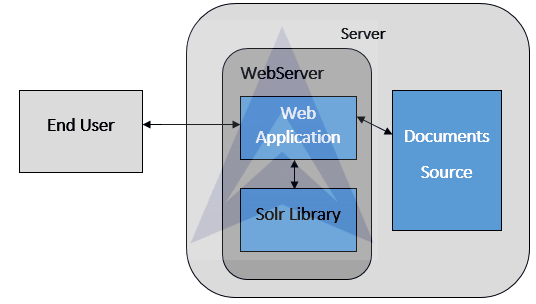 Integrating Solr with an Application